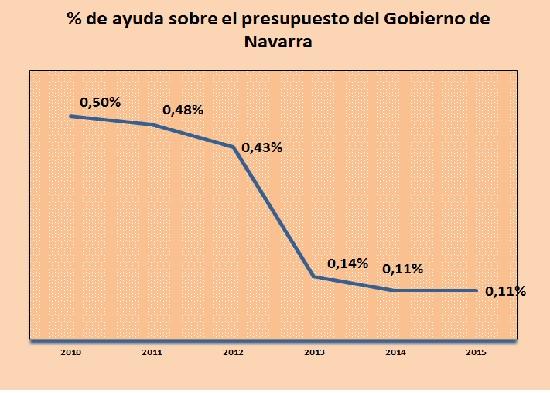 La cooperación para el desarrollo debe estar sobre la mesa en las negociaciones del futuro Gobierno del cambio en Navarra