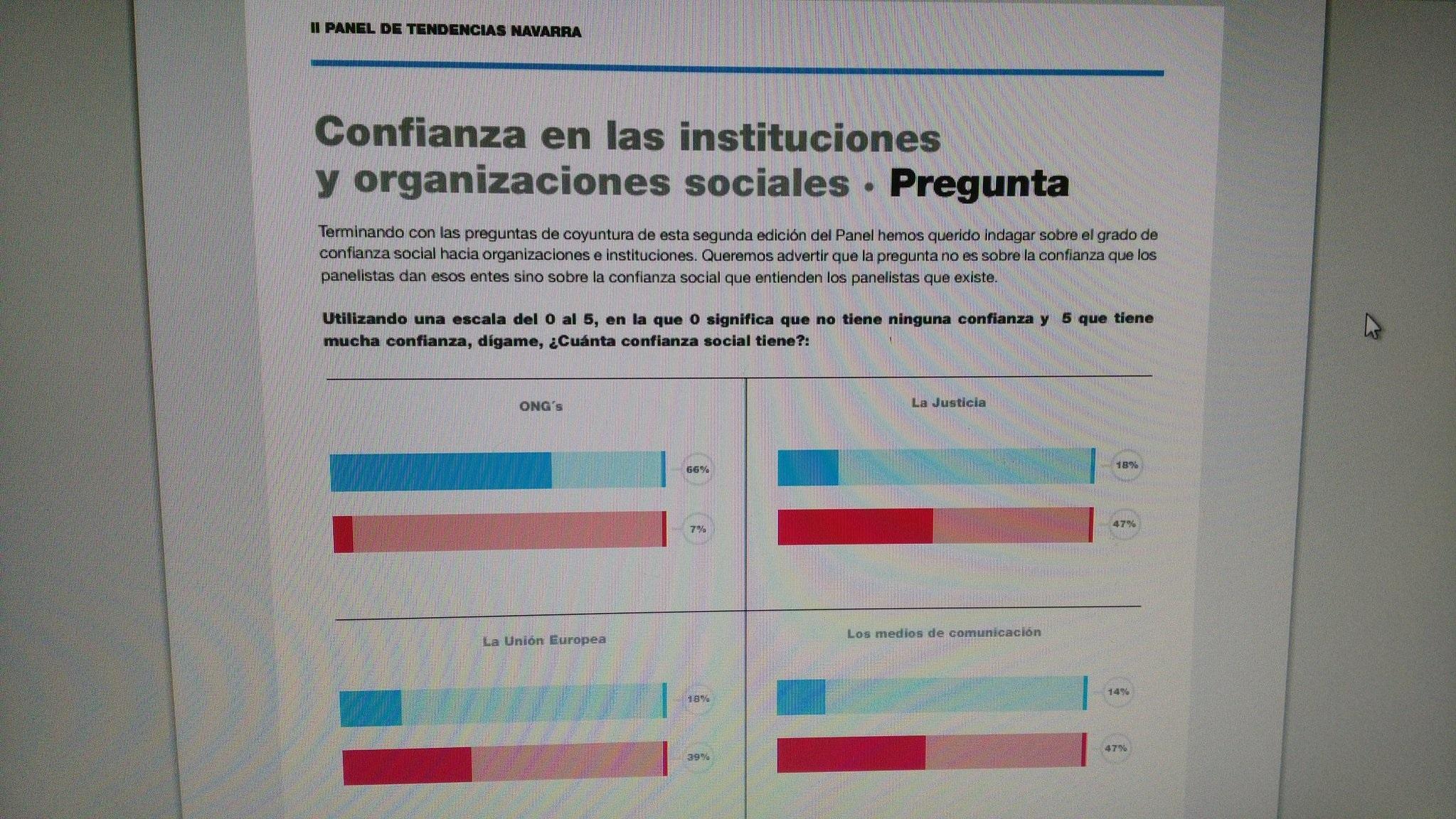 Las ONG, las mejor valoradas en el II Panel de Tendencias Navarra.