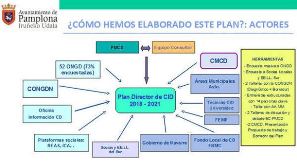El Ayuntamiento de Pamplona presenta su I Plan Director de Cooperación
